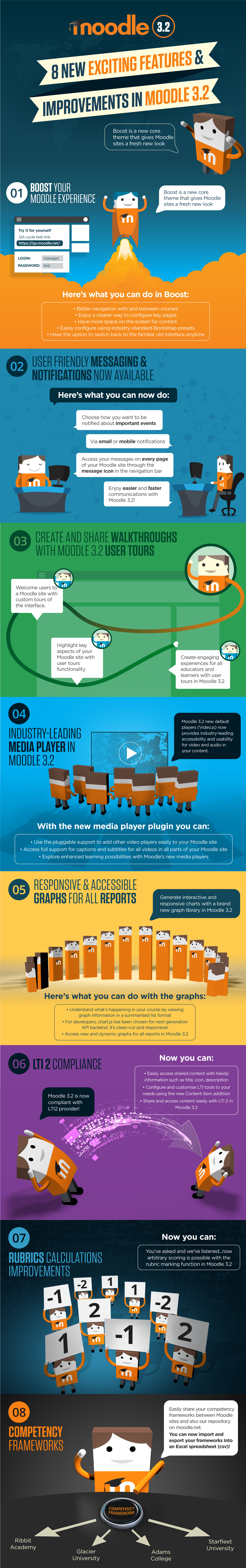 moodle3-2-infographic